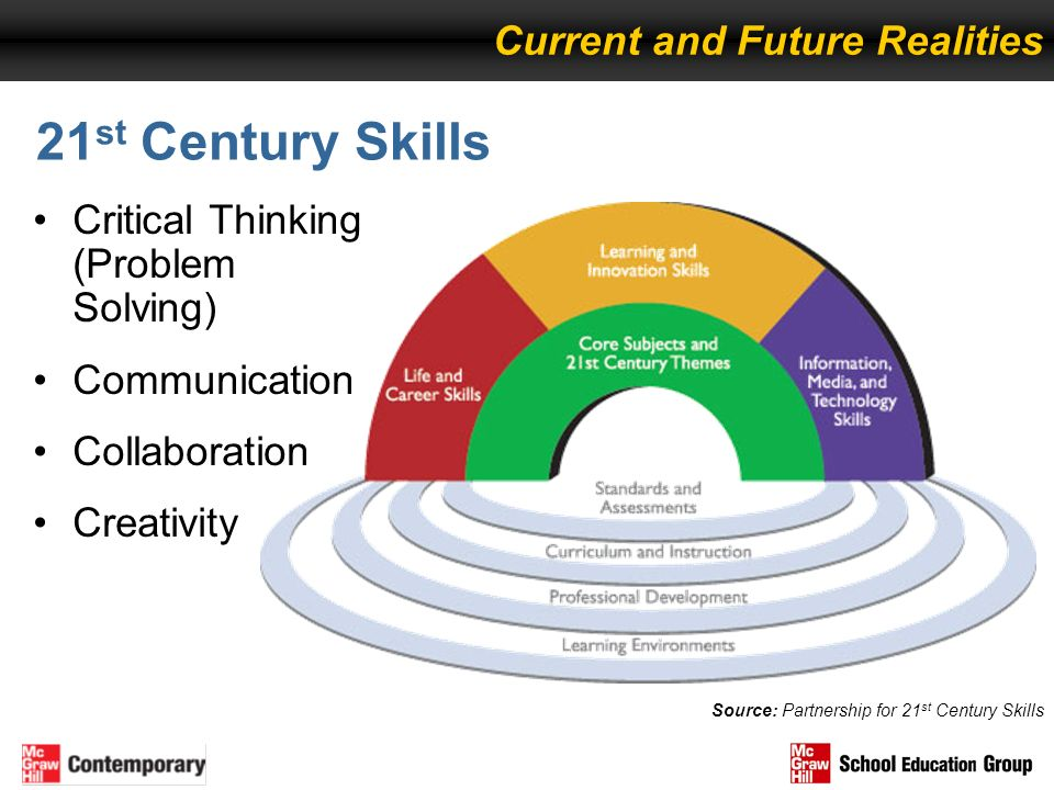 21 st Century Skills Source: Partnership for 21 st Century Skills Current and Future Realities Critical Thinking (Problem Solving) Communication Colla