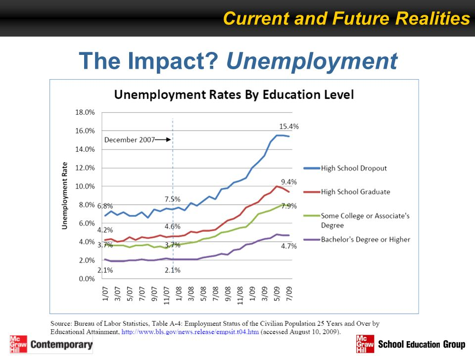The Impact? Unemployment Current and Future Realities