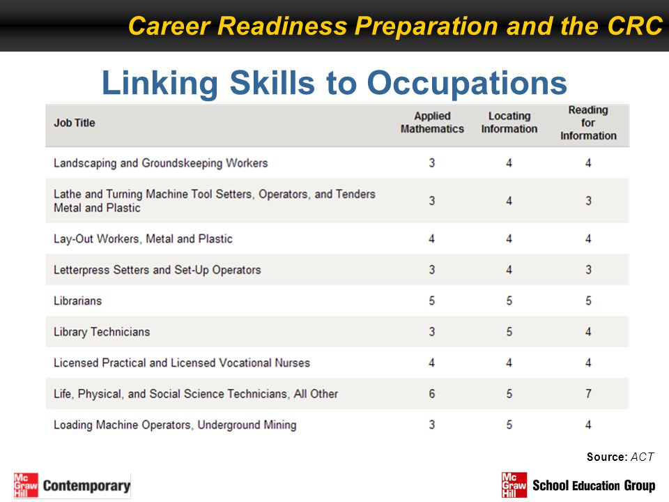 Linking Skills to Occupations Career Readiness Preparation and the CRC Source: ACT