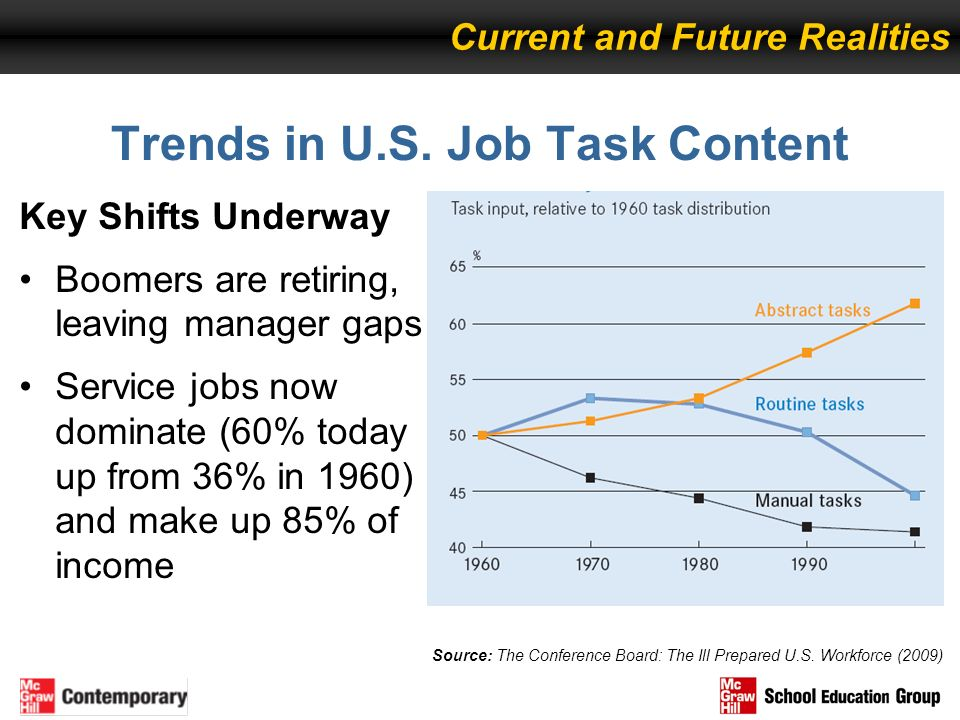 Trends in U.S. Job Task Content Key Shifts Underway Boomers are retiring, leaving manager gaps Service jobs now dominate (60% today up from 36% in 196
