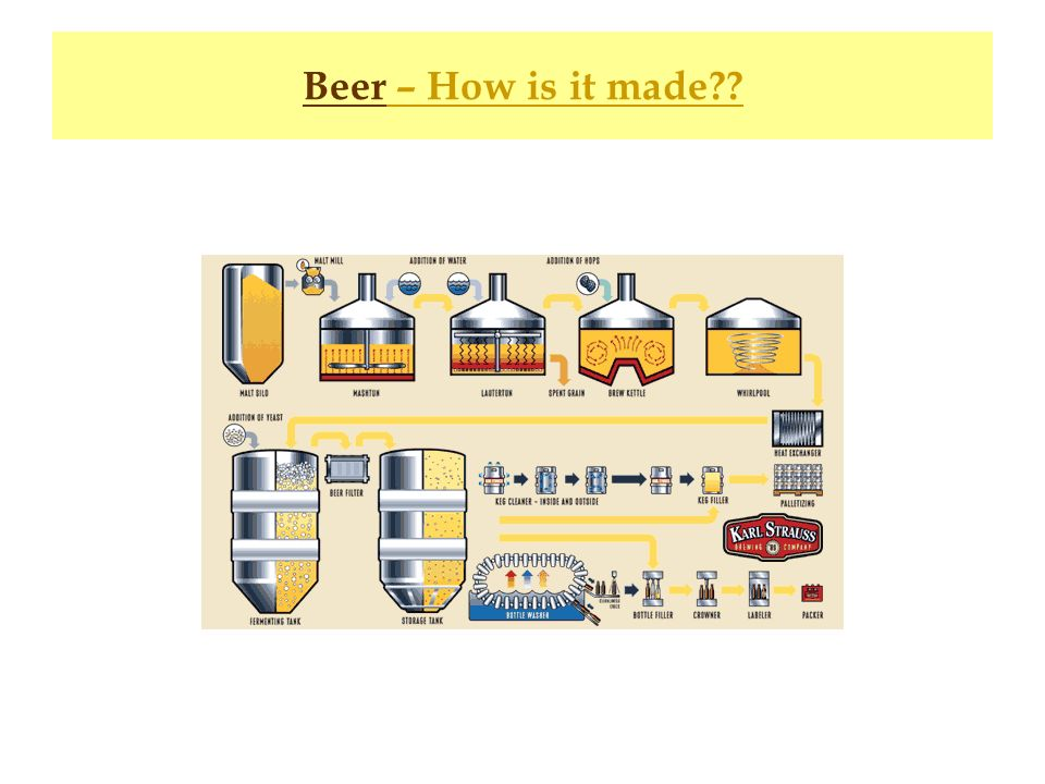 Beer – How is it made??