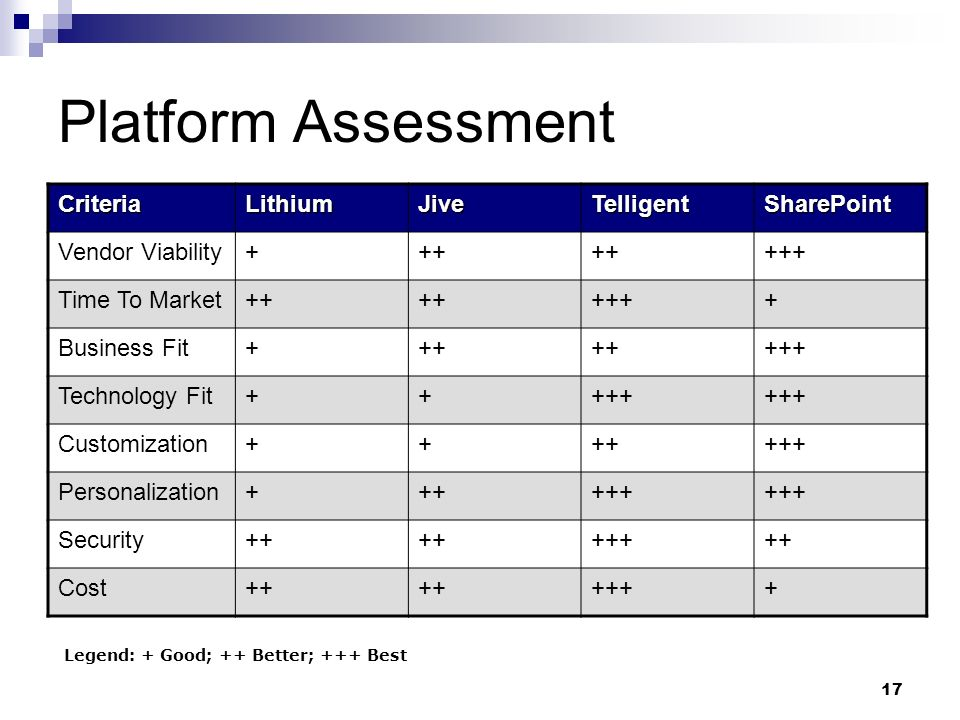 17 Platform Assessment CriteriaLithiumJiveTelligentSharePoint Vendor Viability+++ +++ Time To Market++ ++++ Business Fit+++ +++ Technology Fit+++++ Customization+++++++ Personalization++++++ Security++ +++++ Cost++ ++++ Legend: + Good; ++ Better; +++ Best
