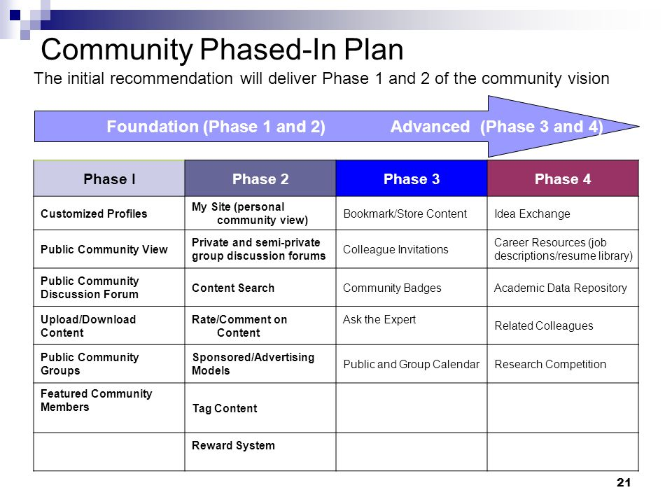 21 Community Phased-In Plan Phase IPhase 2Phase 3Phase 4 Customized Profiles My Site (personal community view) Bookmark/Store ContentIdea Exchange Public Community View Private and semi-private group discussion forums Colleague Invitations Career Resources (job descriptions/resume library) Public Community Discussion Forum Content SearchCommunity BadgesAcademic Data Repository Upload/Download Content Rate/Comment on Content Ask the Expert Related Colleagues Public Community Groups Sponsored/Advertising Models Public and Group CalendarResearch Competition Featured Community Members Tag Content Reward System Foundation (Phase 1 and 2) Advanced (Phase 3 and 4) The initial recommendation will deliver Phase 1 and 2 of the community vision