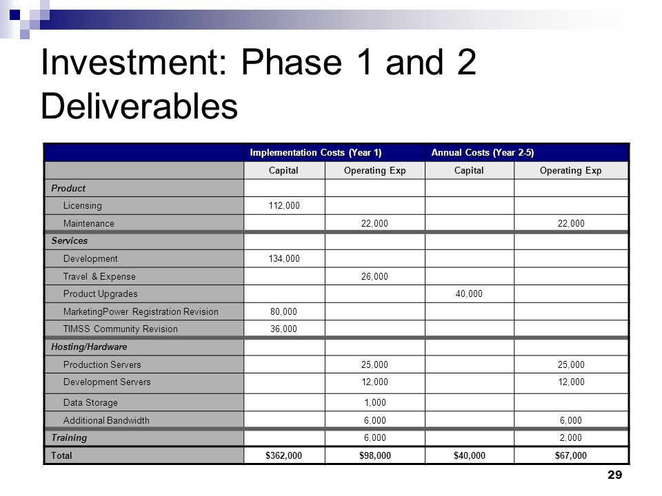 29 Investment: Phase 1 and 2 Deliverables Implementation Costs (Year 1) Annual Costs (Year 2-5) CapitalOperating ExpCapitalOperating Exp Product Licensing112,000 Maintenance22,000 Services Development134,000 Travel & Expense26,000 Product Upgrades40,000 MarketingPower Registration Revision80,000 TIMSS Community Revision36,000 Hosting/Hardware Production Servers25,000 Development Servers12,000 Data Storage1,000 Additional Bandwidth6,000 Training6,0002,000 Total$362,000$98,000$40,000$67,000