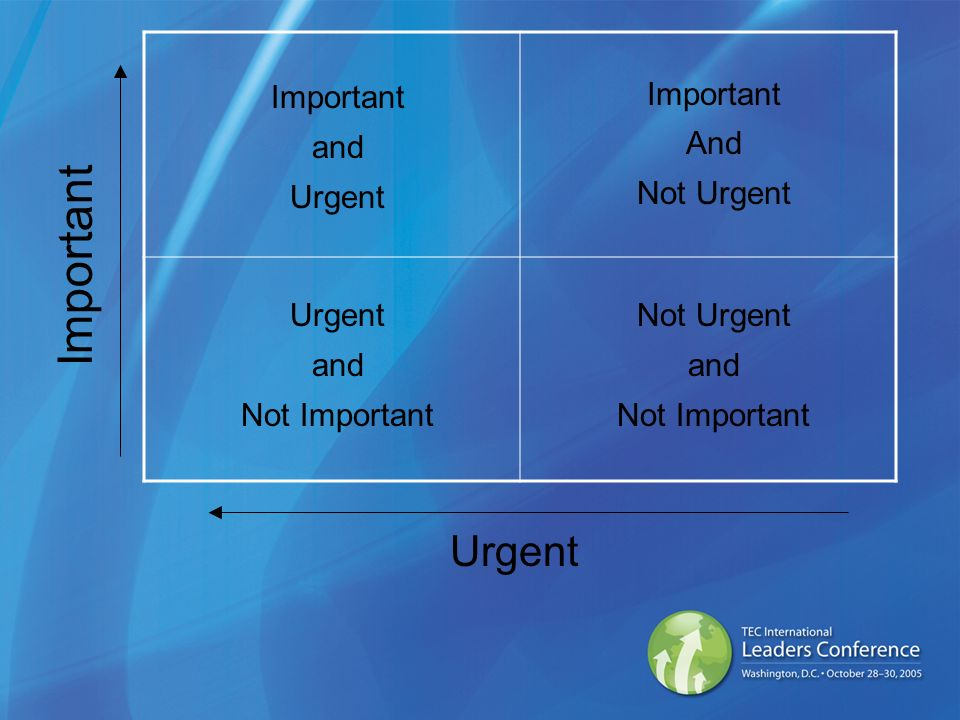 Important and Urgent Important And Not Urgent Urgent and Not Important Not Urgent and Not Important Important Urgent