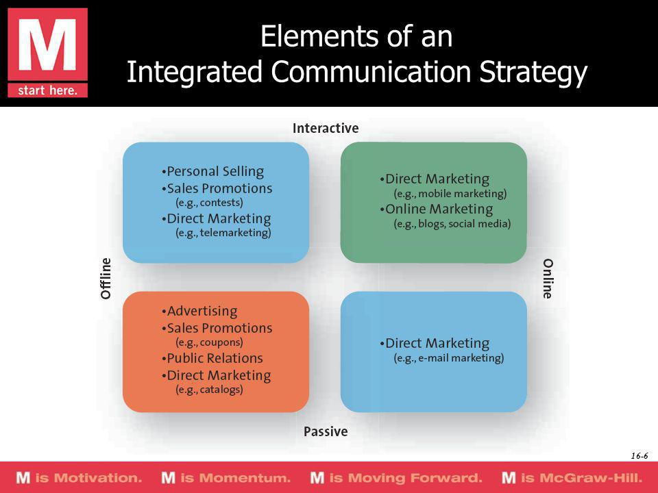 Elements of an Integrated Communication Strategy 16-6