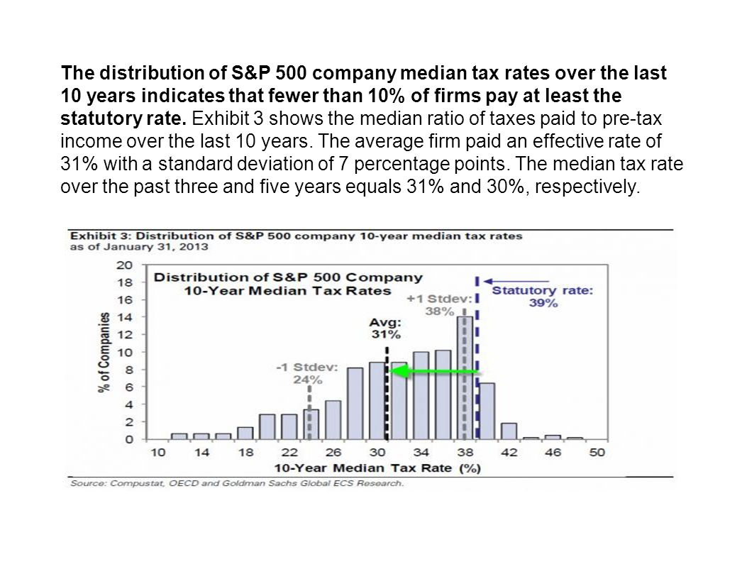 The distribution of S&P 500 company median tax rates over the last 10 years indicates that fewer than 10% of firms pay at least the statutory rate.