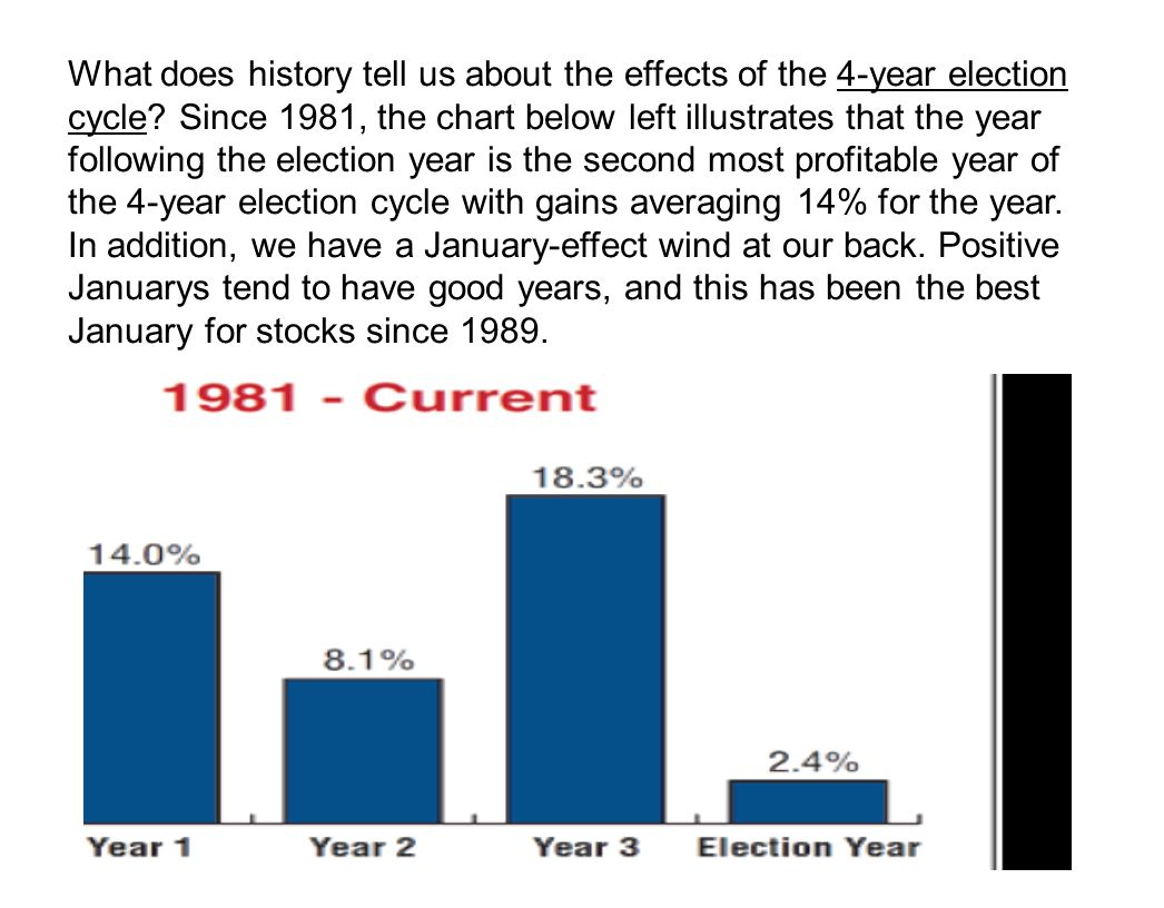 What does history tell us about the effects of the 4-year election cycle.