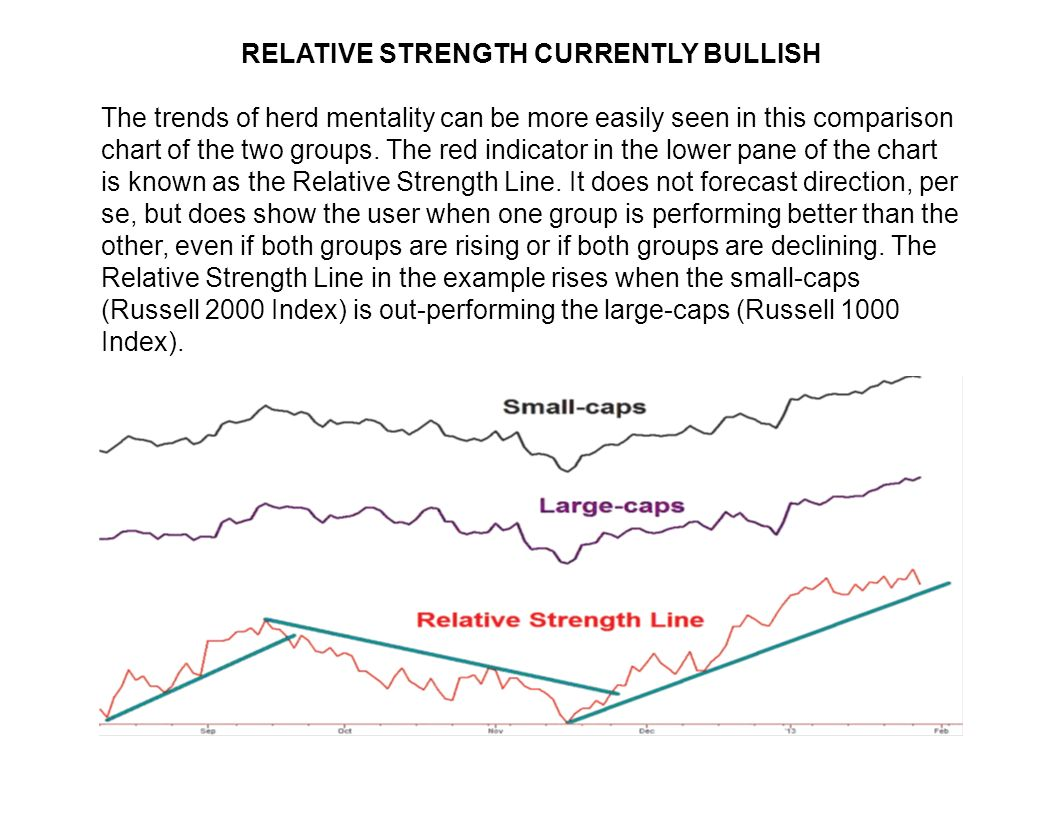 RELATIVE STRENGTH CURRENTLY BULLISH The trends of herd mentality can be more easily seen in this comparison chart of the two groups.