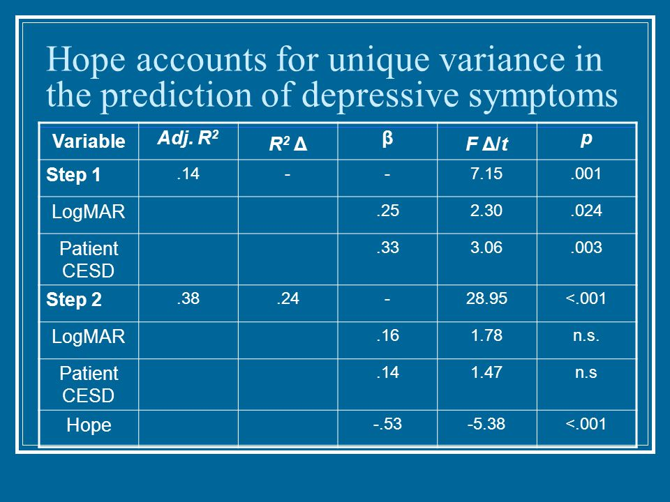 Hope accounts for unique variance in the prediction of depressive symptoms Variable Adj. R 2 R 2 Δ β F Δ/t p Step 1.14--7.15.001 LogMAR.252.30.024 Pat
