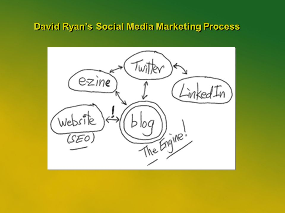 28 David Ryans Social Media Marketing Process