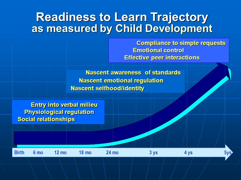 Readiness to Learn Trajectory as measured by Child Development Birth 6 mo 12 mo 18 mo 24 mo 3 ys 4 ys 5ys Compliance to simple requests Emotional cont