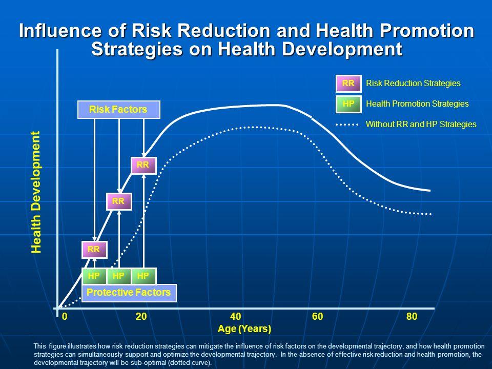 RR Risk Reduction Strategies HP Health Promotion Strategies Without RR and HP Strategies This figure illustrates how risk reduction strategies can mit