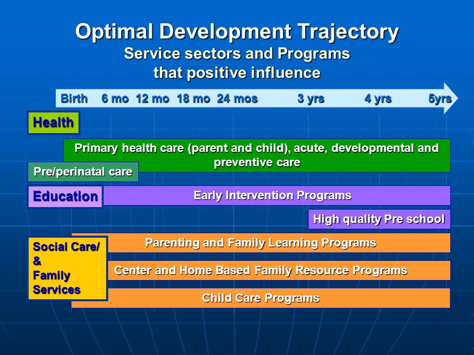 Birth 6 mo 12 mo 18 mo 24 mos 3 yrs 4 yrs 5yrs Early Intervention Programs Primary health care (parent and child), acute, developmental and preventive