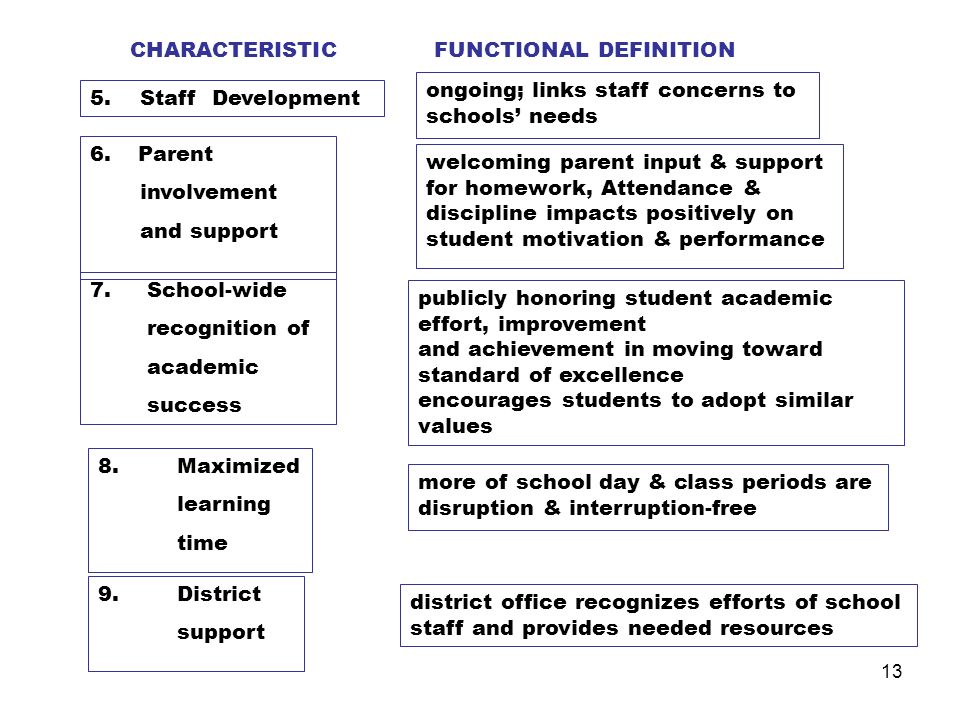 12 Figure 1. 9 Context-Setting Characteristics (after Purkey & Smith, 1985) CHARACTERISTICFUNCTIONAL DEFINITION 1A. School-site Mgt.autonomy from cent