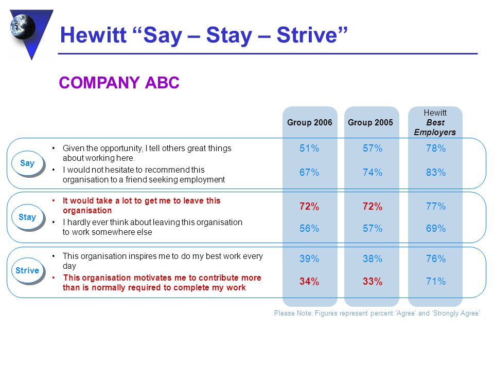 Hewitt Say – Stay – Strive Group 2005 Hewitt Best Employers Given the opportunity, I tell others great things about working here.