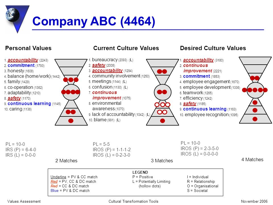 Company ABC (4464) November 2006Cultural Transformation Tools Values Assessment LEGEND Underline = PV & CC matchP = Positive I = Individual Red = PV, CC & DC match L = Potentially LimitingR = Relationship Red = CC & DC match (hollow dots)O = Organisational Blue = PV & DC match S = Societal 1.