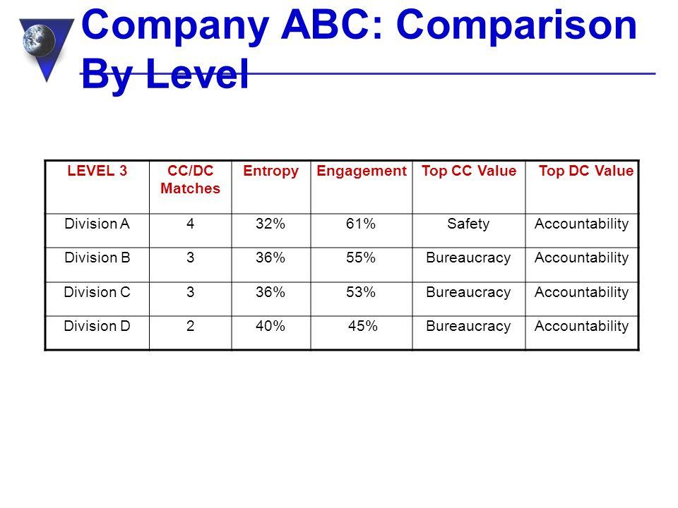Company ABC: Comparison By Level LEVEL 3CC/DC Matches EntropyEngagementTop CC Value Top DC Value Division A432%61%SafetyAccountability Division B336%55%BureaucracyAccountability Division C336%53%BureaucracyAccountability Division D240% 45%BureaucracyAccountability