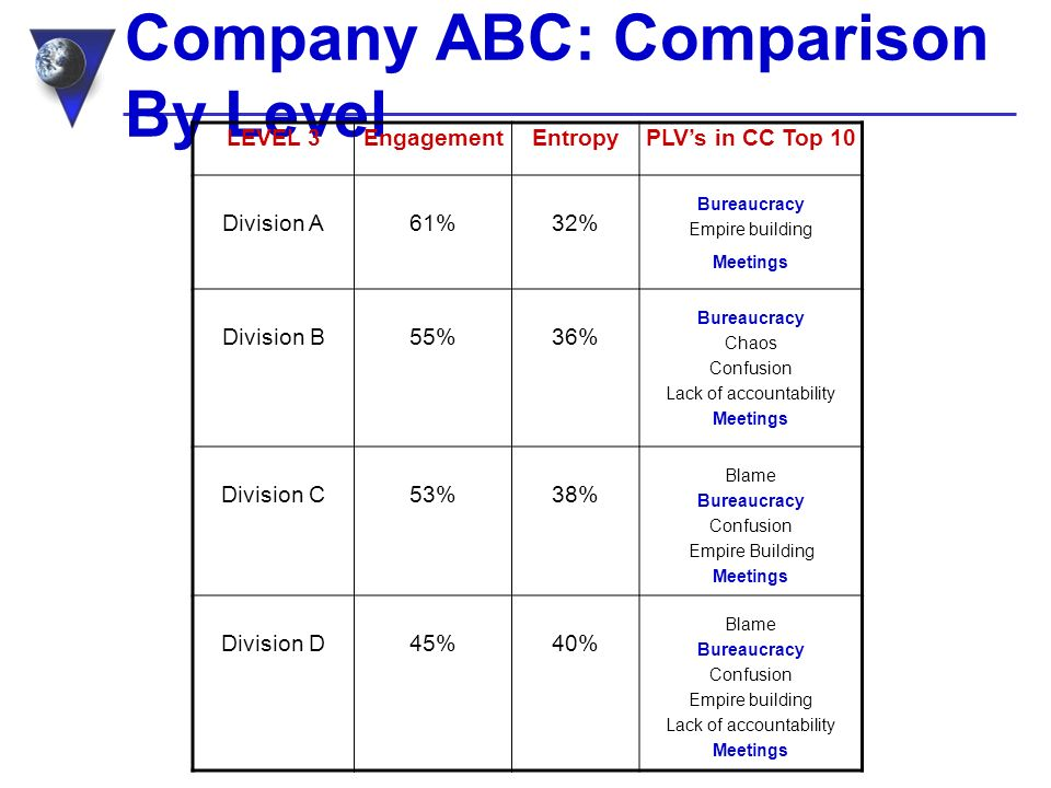 Company ABC: Comparison By Level LEVEL 3EngagementEntropyPLVs in CC Top 10 Division A61%32% Bureaucracy Empire building Meetings Division B55%36% Bureaucracy Chaos Confusion Lack of accountability Meetings Division C53%38% Blame Bureaucracy Confusion Empire Building Meetings Division D 45%40% Blame Bureaucracy Confusion Empire building Lack of accountability Meetings