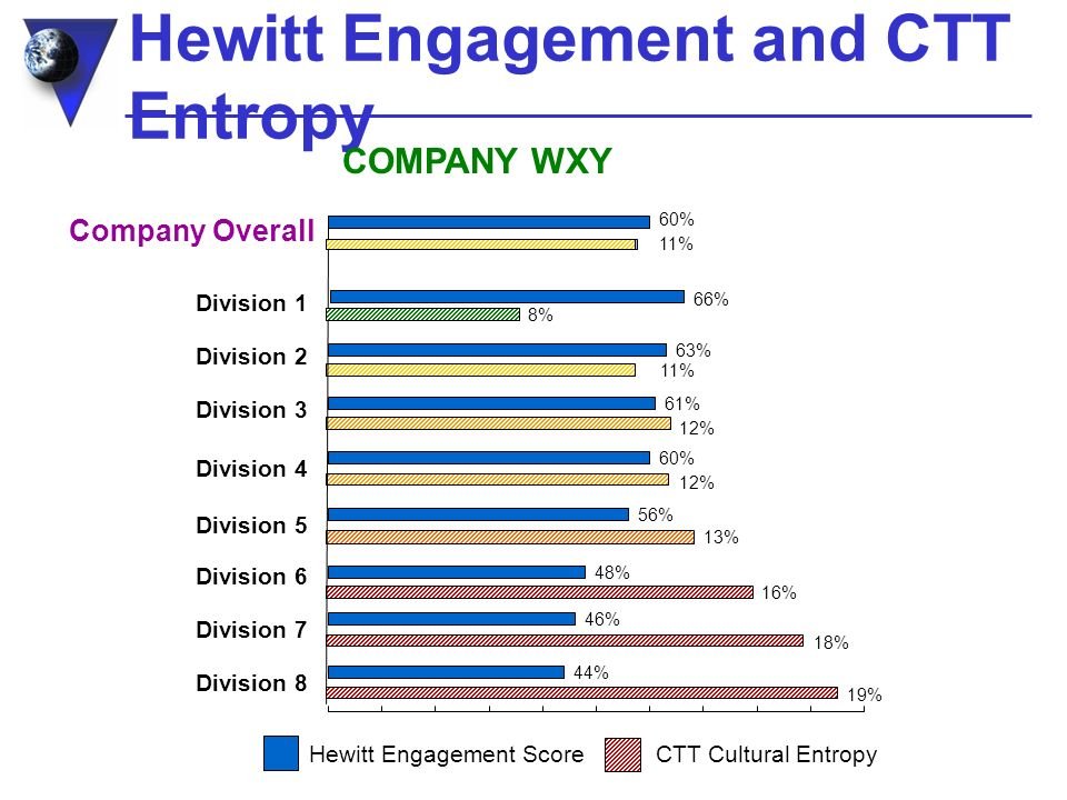 Hewitt Engagement and CTT Entropy 8% 12% 18% 19% 12% 13% 11% 16% 11% 61% 46% 44% 60% 56% 63% 48% 60% 66% Division 1 Division 3 Division 7 Division 8 Division 4 Division 5 Division 2 Division 6 Company Overall CTT Cultural EntropyHewitt Engagement Score COMPANY WXY