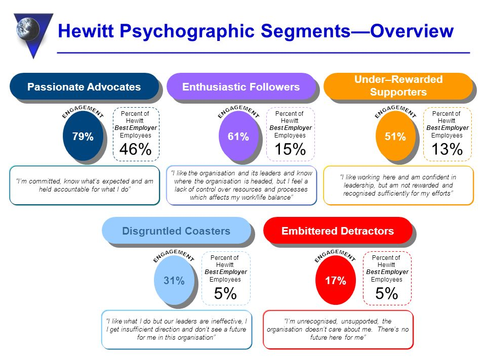 Hewitt Psychographic SegmentsOverview Im committed, know whats expected and am held accountable for what I do Percent of Hewitt Best Employer Employees 46% 79% Enthusiastic Followers I like the organisation and its leaders and know where the organisation is headed, but I feel a lack of control over resources and processes which affects my work/life balance 61% Passionate Advocates Percent of Hewitt Best Employer Employees 15% I like working here and am confident in leadership, but am not rewarded and recognised sufficiently for my efforts 51% Percent of Hewitt Best Employer Employees 13% Embittered Detractors Im unrecognised, unsupported, the organisation doesnt care about me.