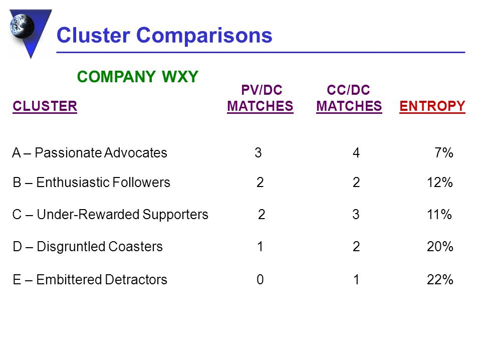 Cluster Comparisons PV/DC CC/DC CLUSTER MATCHES MATCHES ENTROPY A – Passionate Advocates 3 4 7% B – Enthusiastic Followers 2 2 12% D – Disgruntled Coasters 1 2 20% C – Under-Rewarded Supporters 2 3 11% E – Embittered Detractors 0 1 22% COMPANY WXY