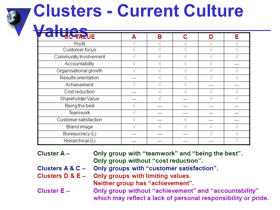 Clusters - Current Culture Values CC VALUEABCDE Profit Customer focus Community Involvement Accountability--- Organisational growth Results orientation--- Achievement--- Cost reduction--- Shareholder Value------ Being the best--- Teamwork--- Customer satisfaction------ Brand image Bureaucracy (L)--- Hierarchical (L)--- Cluster A – Only group with teamwork and being the best.