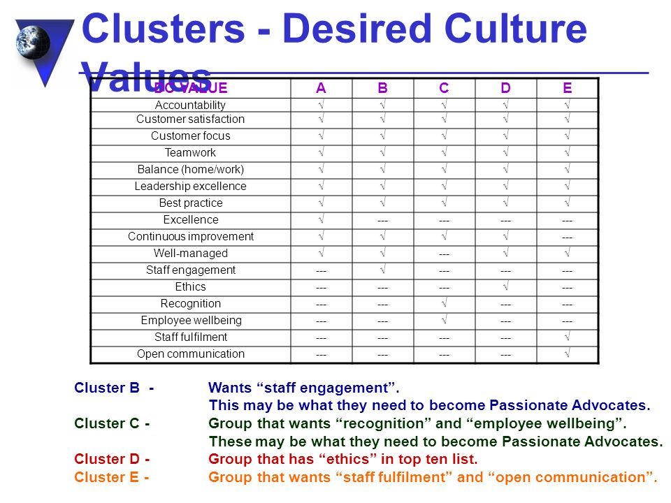 Clusters - Desired Culture Values DC VALUEABCDE Accountability Customer satisfaction Customer focus Teamwork Balance (home/work) Leadership excellence Best practice Excellence--- Continuous improvement--- Well-managed--- Staff engagement------ Ethics--- --- Recognition--- --- Employee wellbeing--- --- Staff fulfilment--- Open communication--- Cluster B -Wants staff engagement.