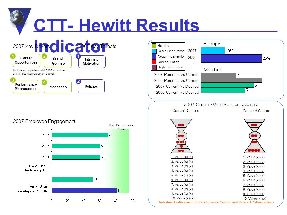 CTT- Hewitt Results Indicator 2007 Employee Engagement 2007 Key Threats2007 Key Drivers Career Opportunities 1 Brand Promise 2 Include a comparison with 2006 (could be shift in positive perception score) Performance Management 3 Processes 4 Intrinsic Motivation 1 Policies 2 Matches 2007 Culture Values (no.