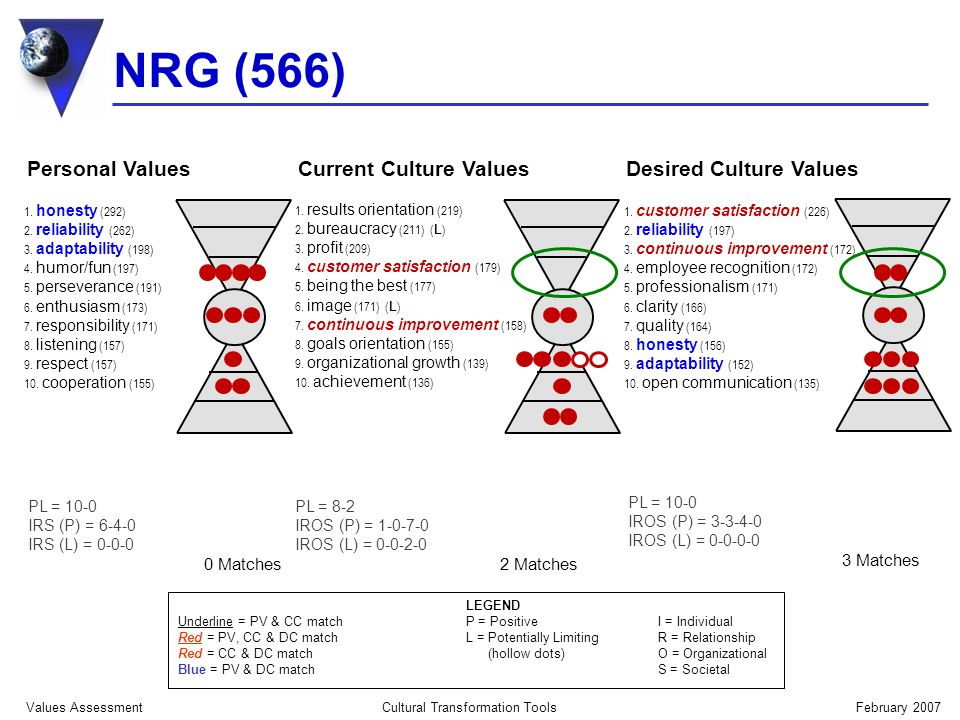 NRG (566) February 2007Cultural Transformation Tools Values Assessment LEGEND Underline = PV & CC matchP = Positive I = Individual Red = PV, CC & DC match L = Potentially LimitingR = Relationship Red = CC & DC match (hollow dots)O = Organizational Blue = PV & DC match S = Societal 1.