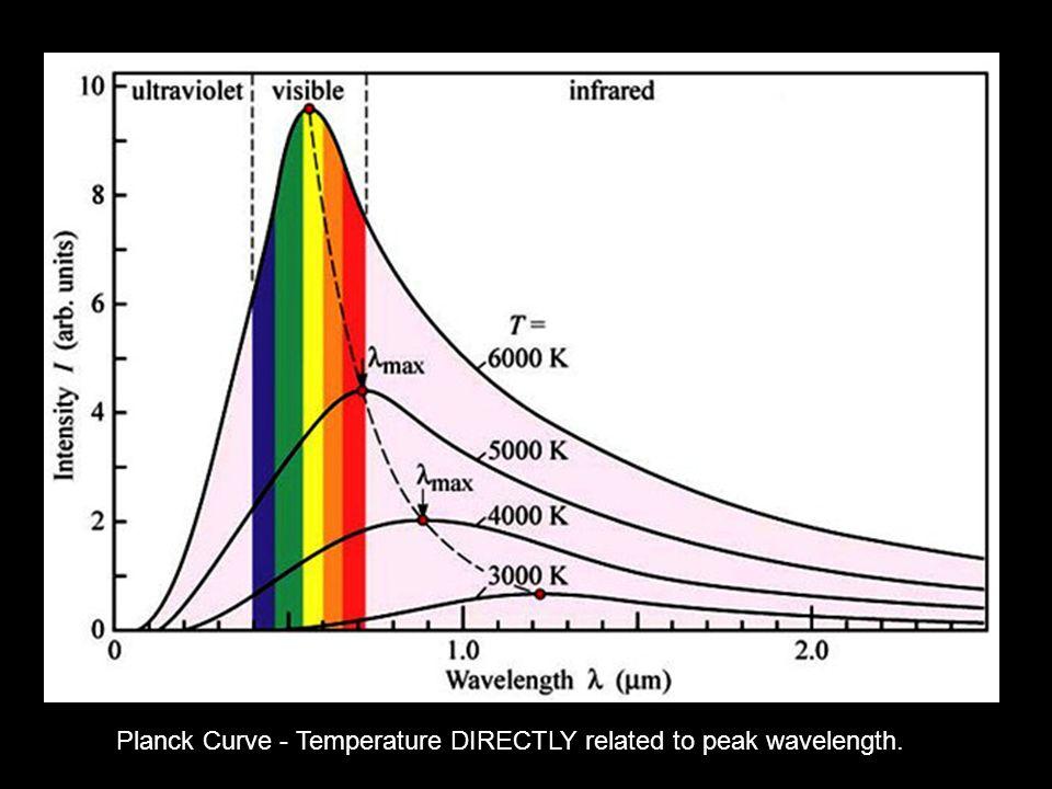 http://www4.nau.edu/meteorite/Meteorite/Images/PlanckCurve.jpg Planck Curve - Temperature DIRECTLY related to peak wavelength.