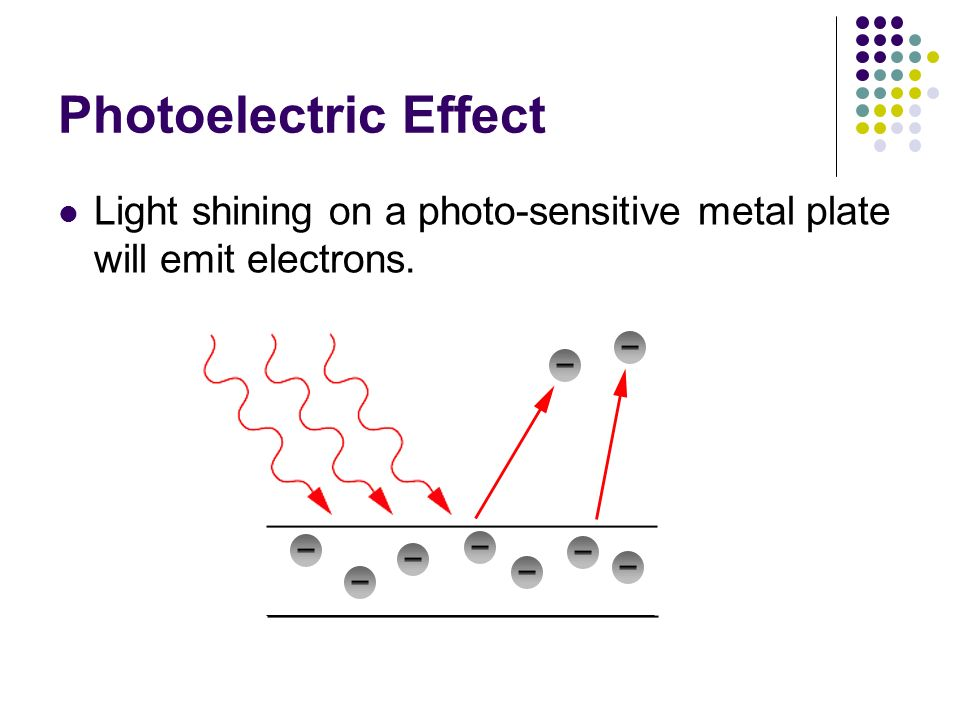 Compton Effect Change in wavelength of photon must be related to momentum Magnitude of Photon Momentum: