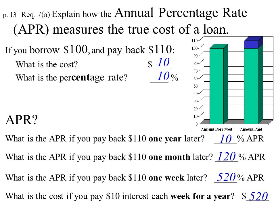 p. 13 Req. 7(a) Explain how the Annual Percentage Rate (APR) measures the true cost of a loan. 4. It is expressed as a _______ rate. yearly 1. The APR
