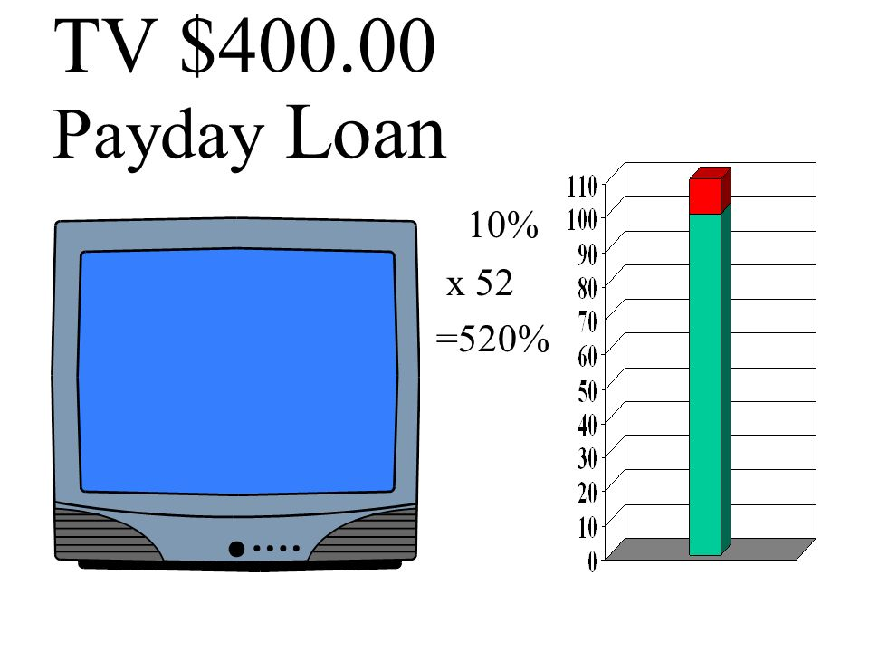 TV $400.00 Too Easy Loan (Bad Credit OK) 300% A.P.R. Car Title Pawn If 18 months $102.00 payments $1,433 interest Total Cost $ 1833