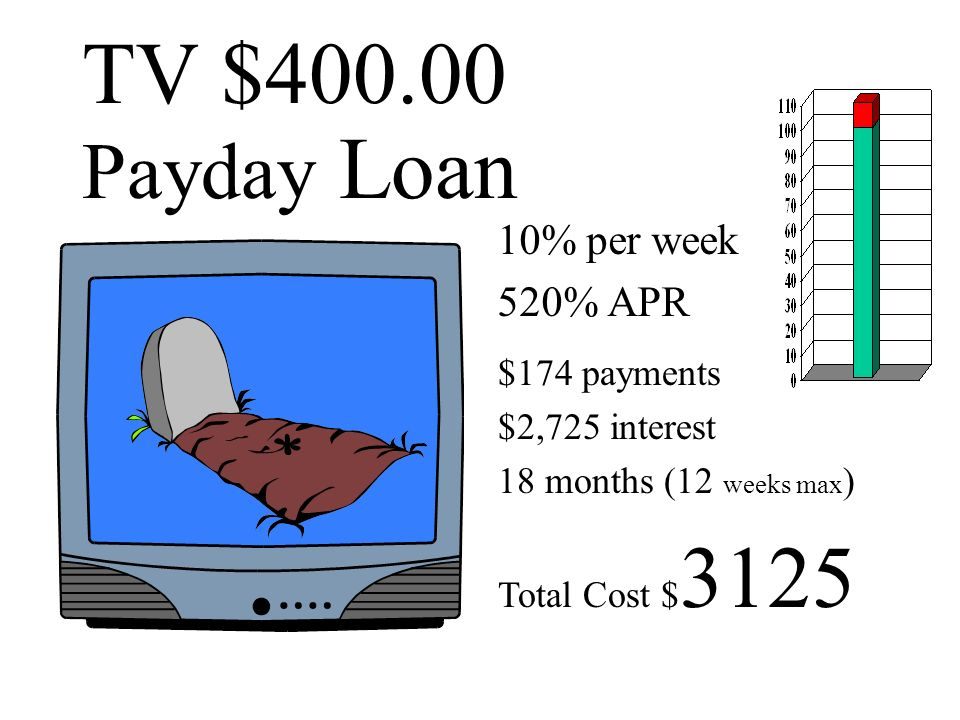 TV $400.00 Payday Loan 10% x 52 =520%