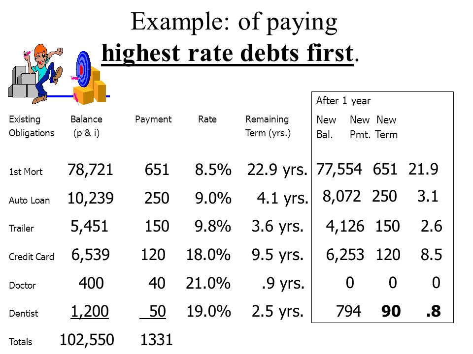 *** Pay ____ ________ (more $ than required). p. 14 Req. 7(e). Describe ways to reduce or eliminate debt: *** Pay off highest rate debt _____ first ex