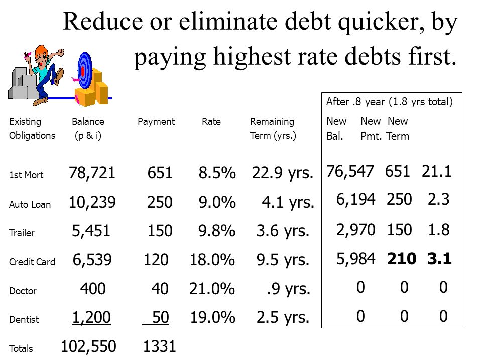 After 1 year New New New Bal. Pmt. Term 77,554 651 21.9 8,072 250 3.1 4,126 150 2.6 6,253 120 8.5 0 0 0 794 90.8 Example: of paying highest rate debts