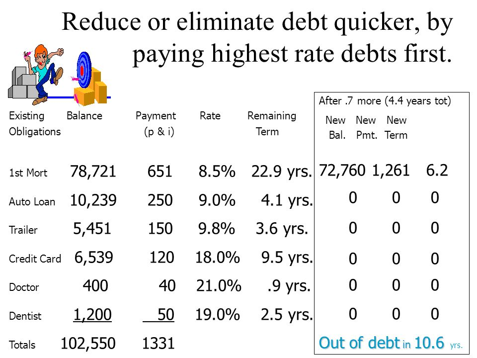 After 1.8 more (3.7 yrs tot) New New New Bal. Pmt. Term 73,863 651 19.2 1,153 250.4 0 0 0 2,745 360.7 0 0 0 Reduce or eliminate debt quicker, by payin