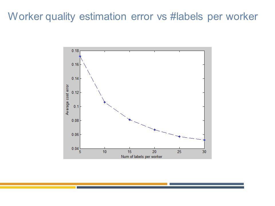 Worker quality estimation error vs #labels per worker