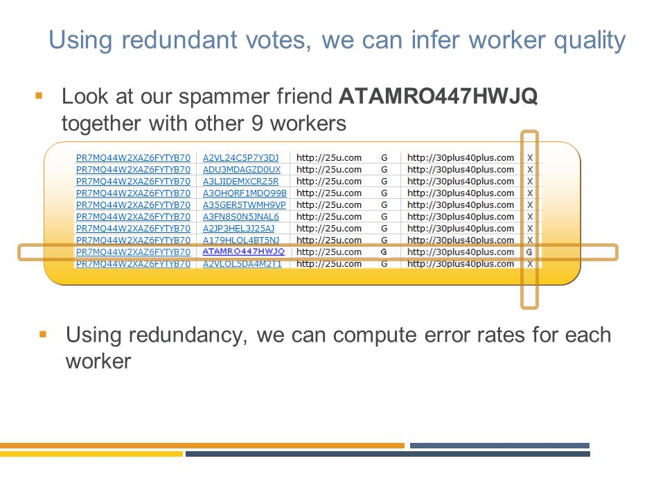 Using redundant votes, we can infer worker quality Look at our spammer friend ATAMRO447HWJQ together with other 9 workers Using redundancy, we can com