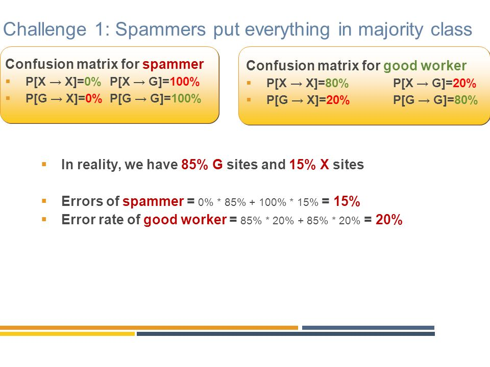 Challenge 1: Spammers put everything in majority class Confusion matrix for spammer P[X X]=0% P[X G]=100% P[G X]=0% P[G G]=100% Confusion matrix for good worker P[X X]=80%P[X G]=20% P[G X]=20%P[G G]=80% In reality, we have 85% G sites and 15% X sites Errors of spammer = 0% * 85% + 100% * 15% = 15% Error rate of good worker = 85% * 20% + 85% * 20% = 20%