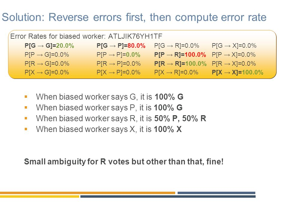 Solution: Reverse errors first, then compute error rate When biased worker says G, it is 100% G When biased worker says P, it is 100% G When biased wo