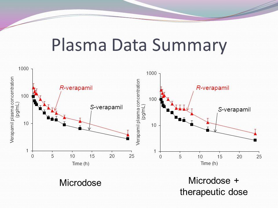 Plasma Data Summary R-verapamil Microdose Microdose + therapeutic dose