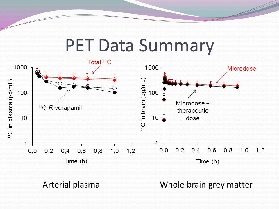 PET Data Summary Arterial plasmaWhole brain grey matter Total 11 C 11 C-R-verapamil