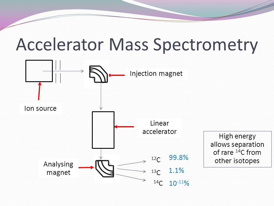 Accelerator Mass Spectrometry Ion source Injection magnet Linear accelerator Analysing magnet 12 C 13 C 14 C High energy allows separation of rare 14