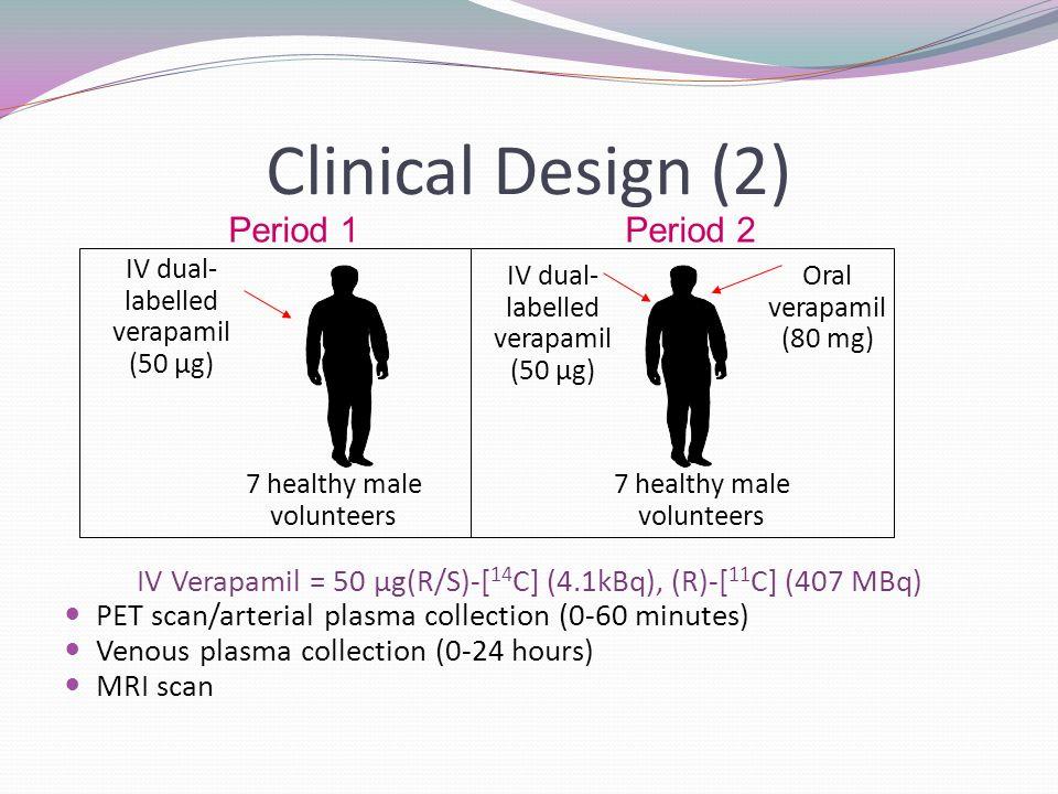 Clinical Design (2) IV Verapamil = 50 µg(R/S)-[ 14 C] (4.1kBq), (R)-[ 11 C] (407 MBq) PET scan/arterial plasma collection (0-60 minutes) Venous plasma