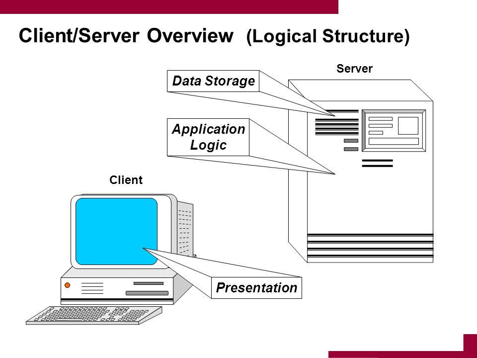 Client/Server Overview (Logical Structure) Presentation Data StorageApplication Logic Client Server