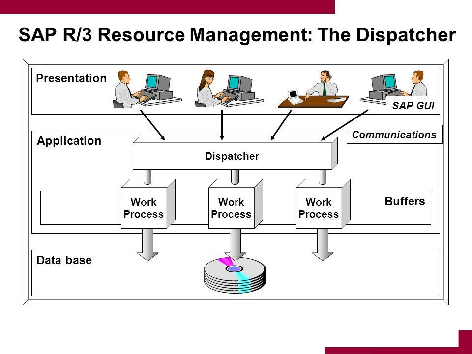 SAP R/3 Resource Management: The Dispatcher Data base Application Presentation Buffers Work Process Work Process Work Process Dispatcher SAP GUI Commu