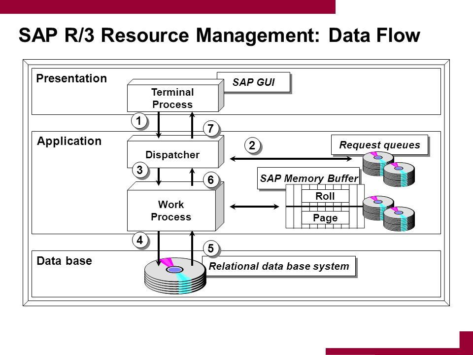 SAP Memory Buffer Relational data base system SAP GUI SAP R/3 Resource Management: Data Flow Data base Application Presentation Work Process Dispatche