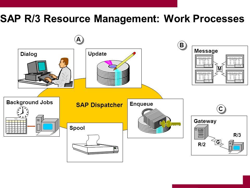 SAP Dispatcher SAP R/3 Resource Management: Work Processes Background JobsSpoolEnqueueDialogUpdateMessage M Gateway R/2 R/3 G A A B B C C